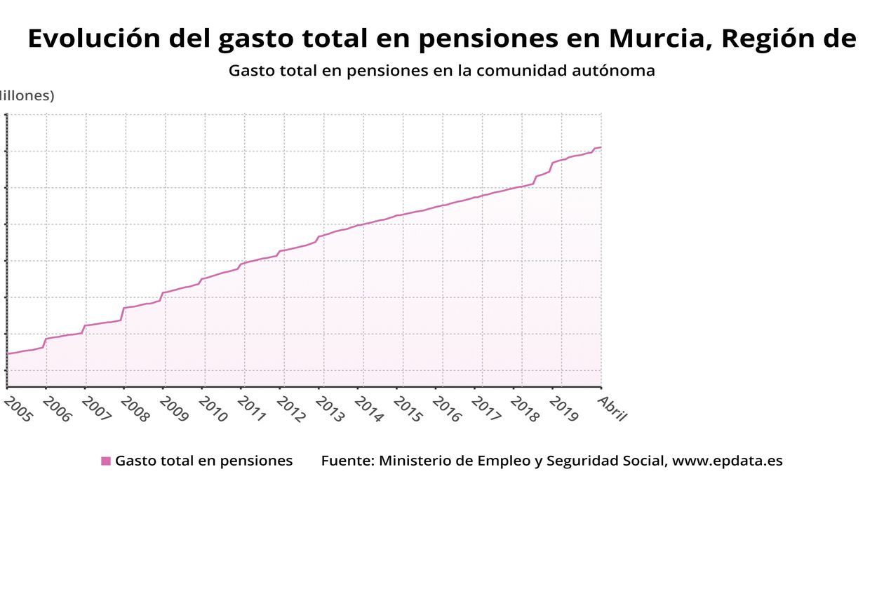 Pensiones - cover